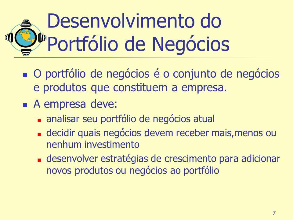 Desenvolvimento do Portfólio de Negócios
