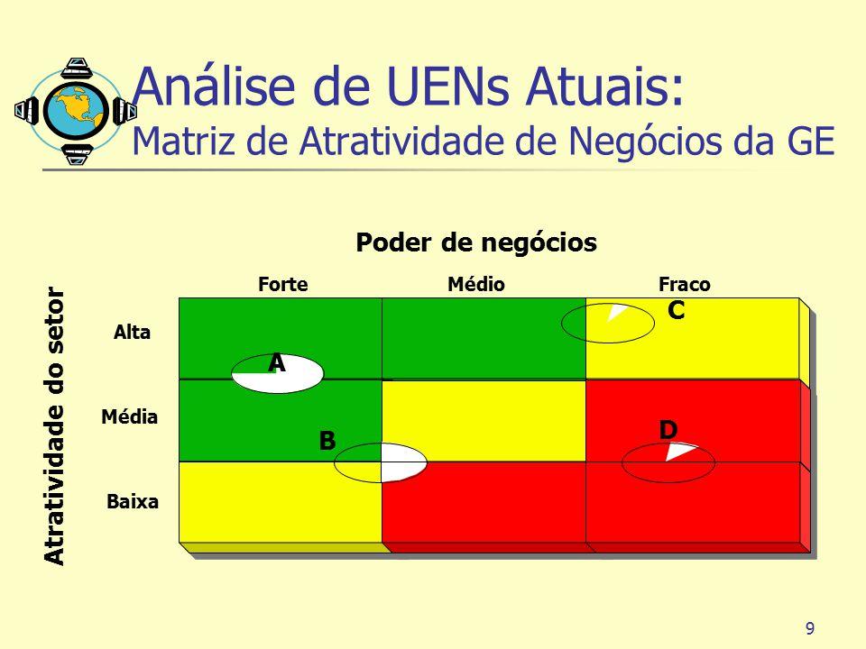 Análise de UENs Atuais: Matriz de Atratividade de Negócios da GE