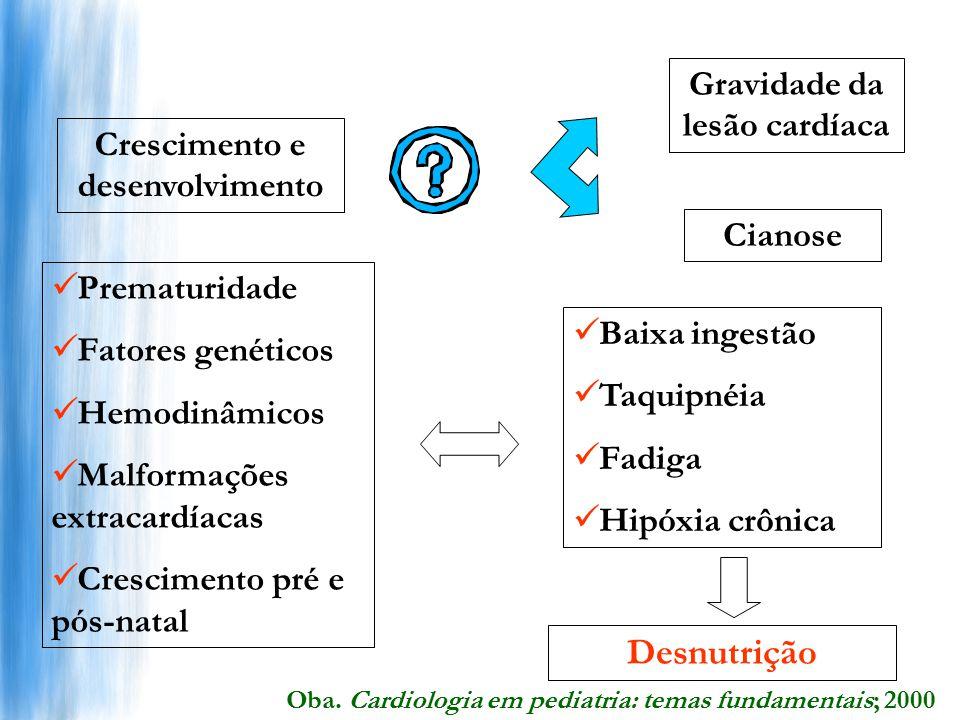 Gravidade da lesão cardíaca Crescimento e desenvolvimento
