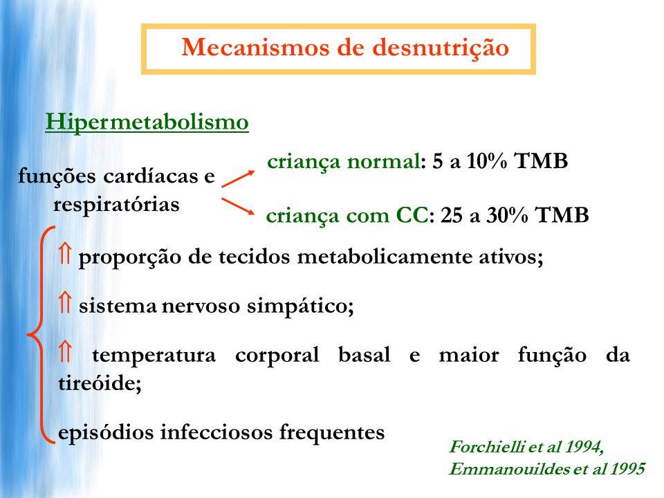 Mecanismos de desnutrição funções cardíacas e respiratórias