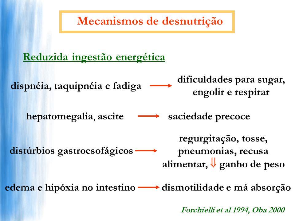 Mecanismos de desnutrição