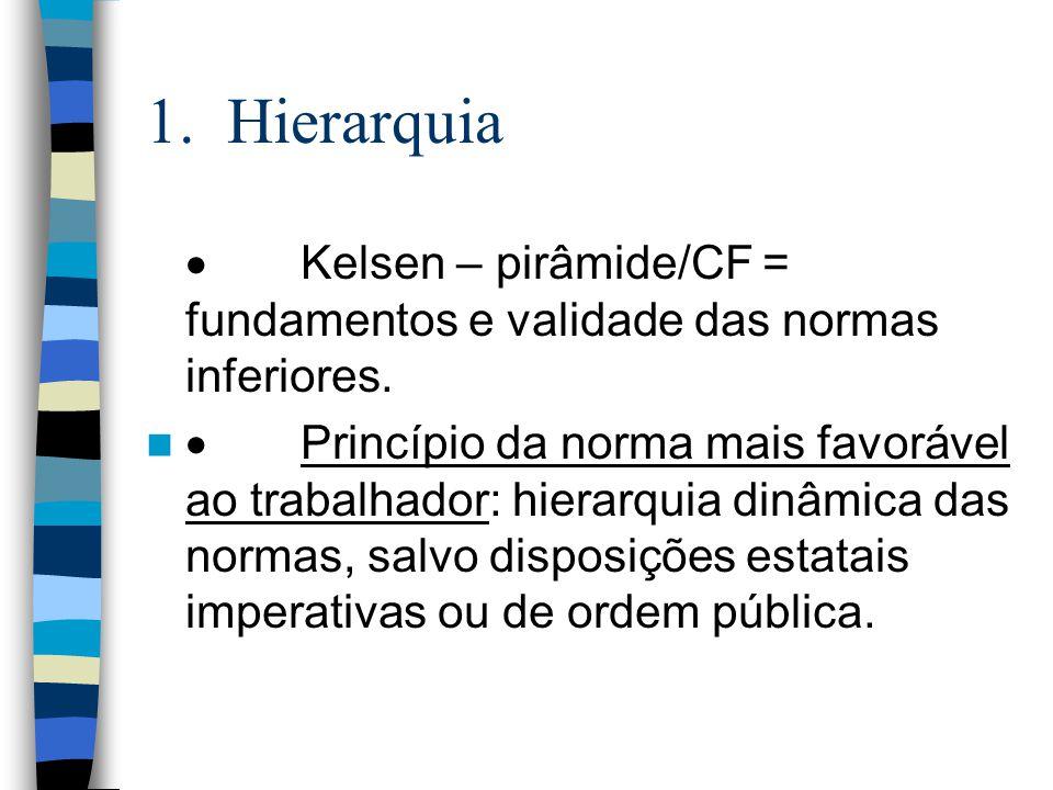 1. Hierarquia · Kelsen – pirâmide/CF = fundamentos e validade das normas inferiores.
