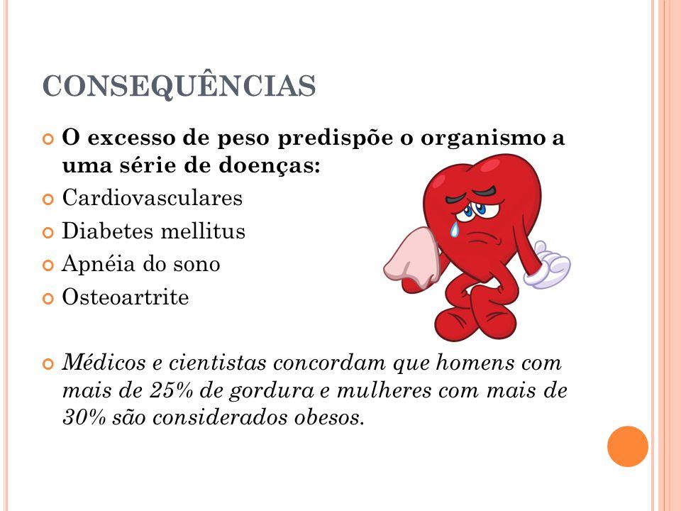 CONSEQUÊNCIAS O excesso de peso predispõe o organismo a uma série de doenças: Cardiovasculares. Diabetes mellitus.