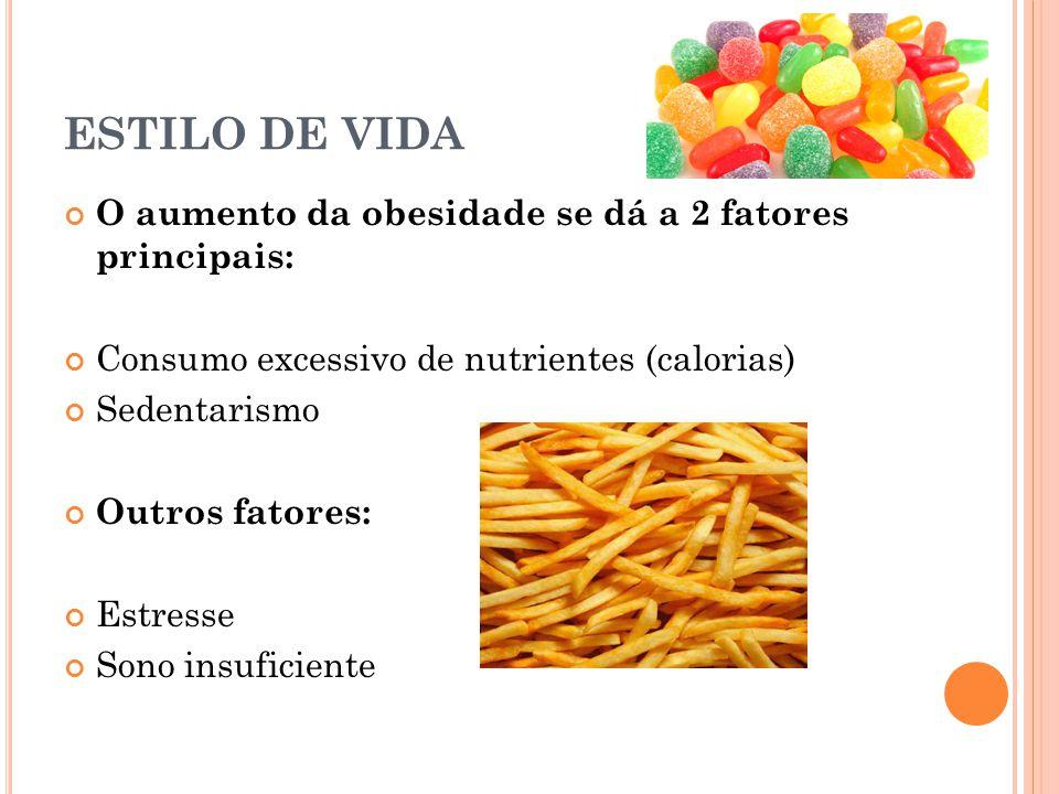 ESTILO DE VIDA O aumento da obesidade se dá a 2 fatores principais: