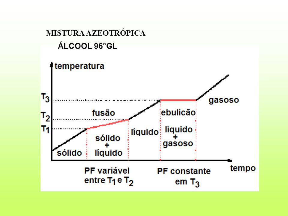 MISTURA AZEOTRÓPICA ÁLCOOL 96°GL ÁLCOOL 96°GL