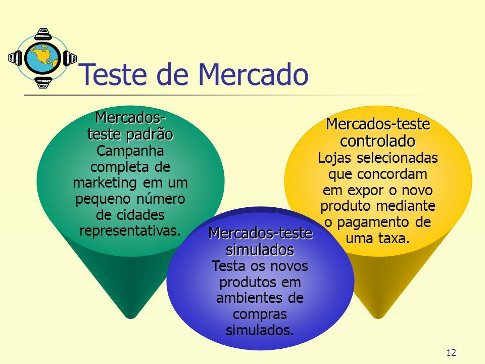 Teste de Mercado Mercados- teste padrão Mercados-teste controlado