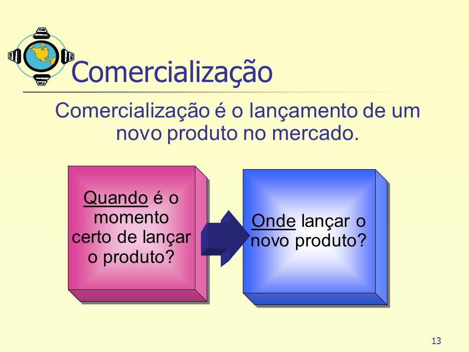 Comercialização Comercialização é o lançamento de um novo produto no mercado. Quando é o momento certo de lançar o produto