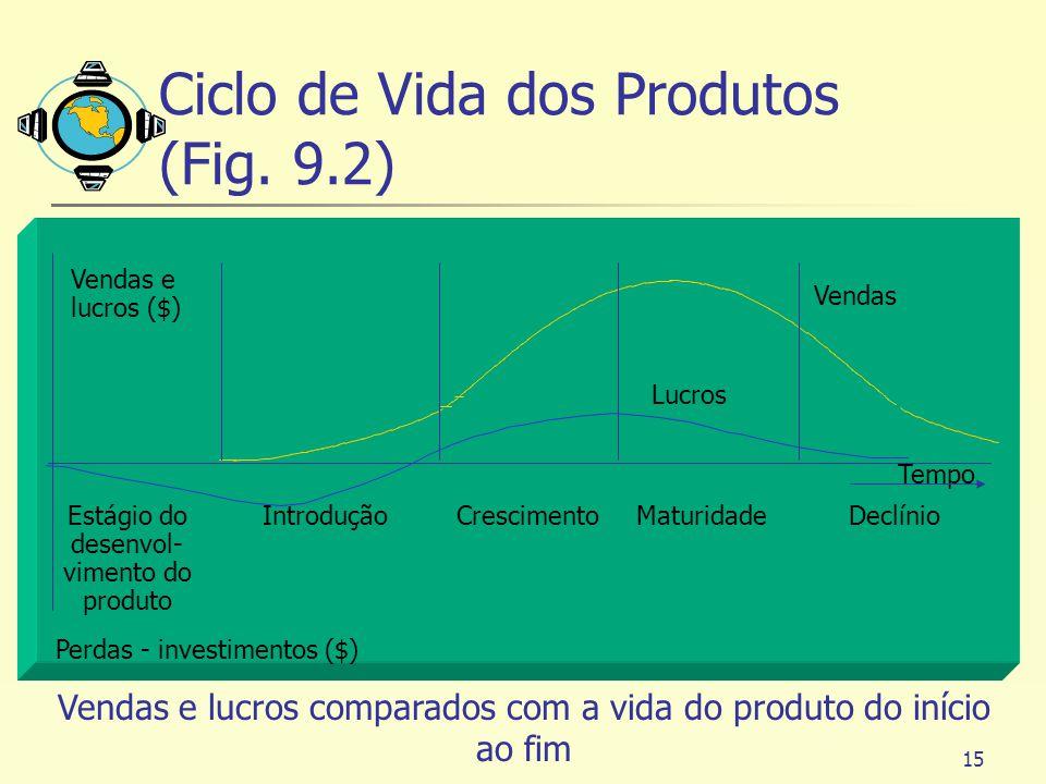 Ciclo de Vida dos Produtos (Fig. 9.2)