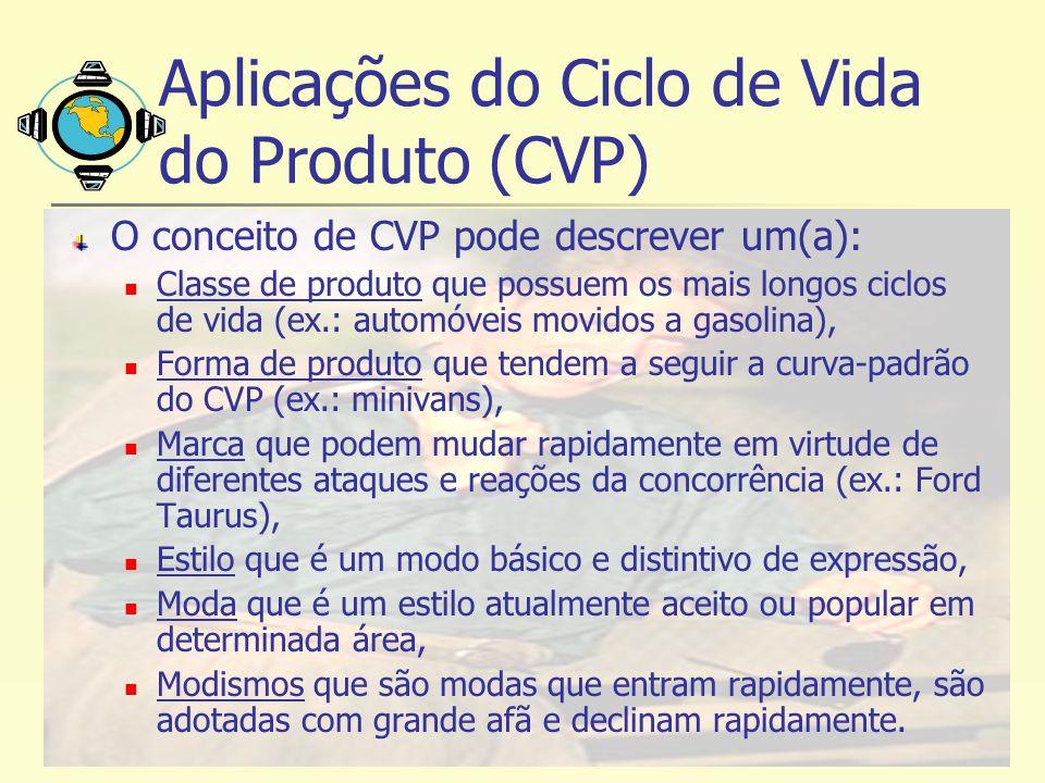Aplicações do Ciclo de Vida do Produto (CVP)