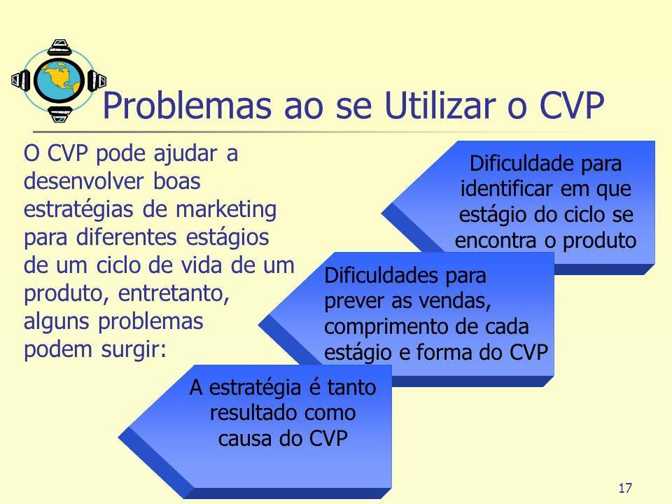 Problemas ao se Utilizar o CVP