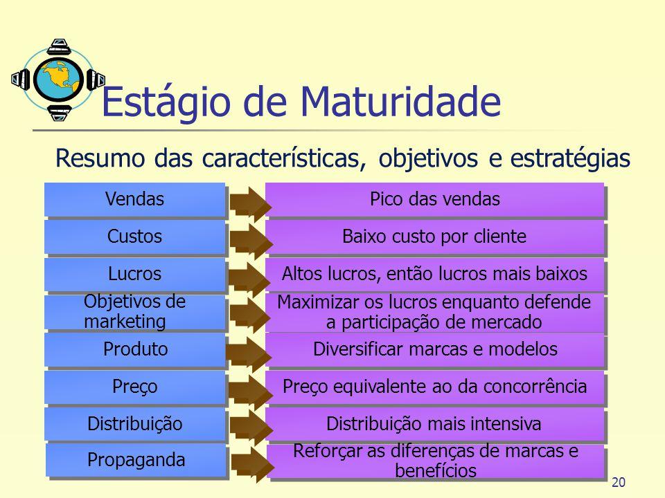 Estágio de Maturidade Resumo das características, objetivos e estratégias. Vendas. Pico das vendas.