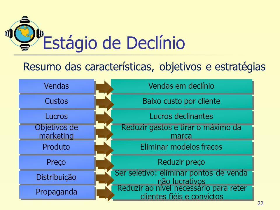 Estágio de Declínio Resumo das características, objetivos e estratégias. Vendas. Custos. Lucros.