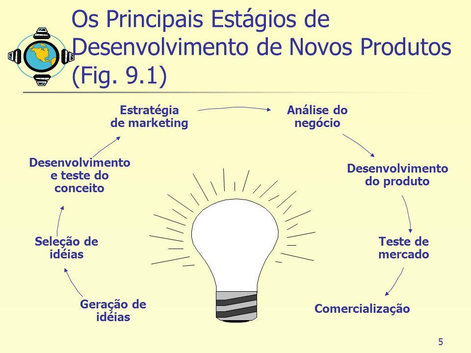 Os Principais Estágios de Desenvolvimento de Novos Produtos (Fig. 9.1)