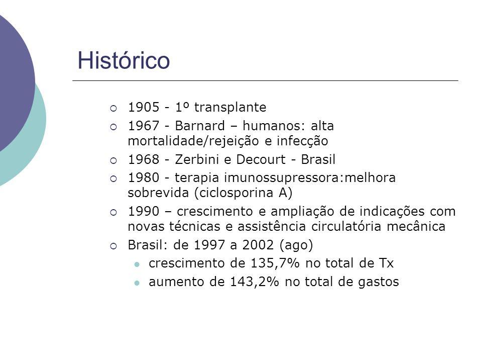 Histórico 1905 - 1º transplante