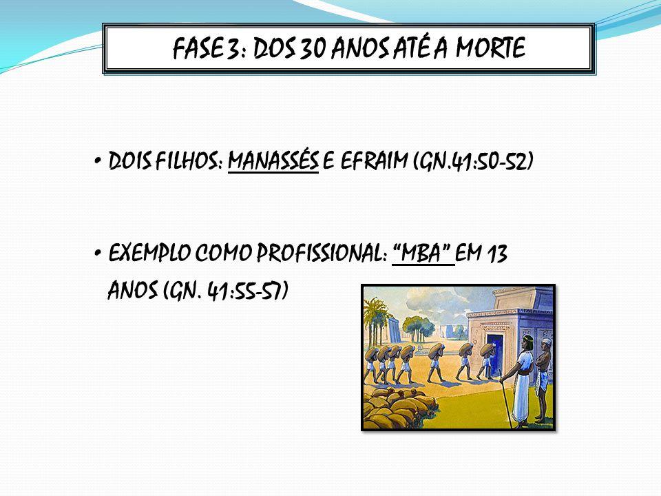 FASE 3: DOS 30 ANOS ATÉ A MORTE