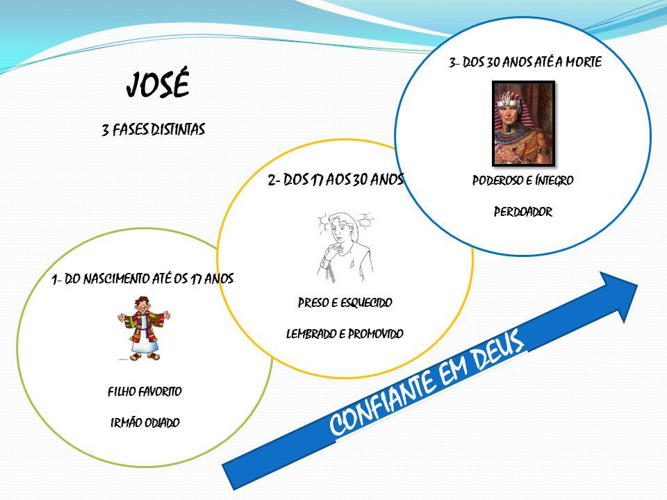 JOSÉ CONFIANTE EM DEUS 3 FASES DISTINTAS 2- DOS 17 AOS 30 ANOS
