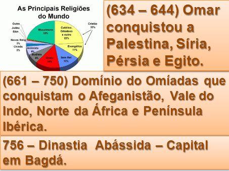 (634 – 644) Omar conquistou a Palestina, Síria, Pérsia e Egito.