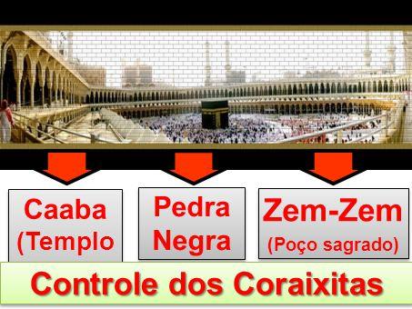 Controle dos Coraixitas