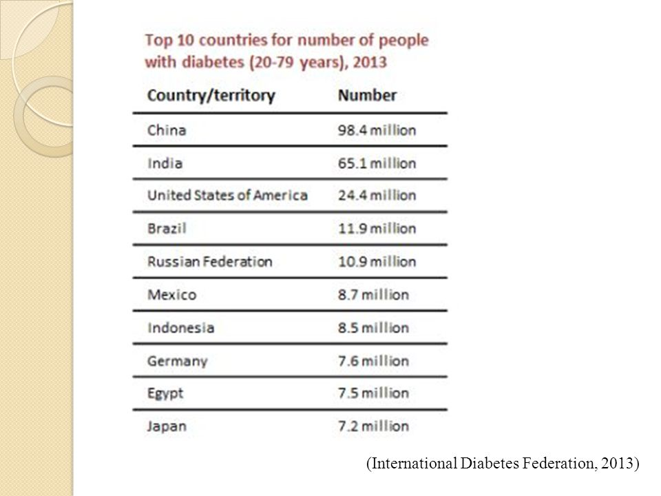 (International Diabetes Federation, 2013)