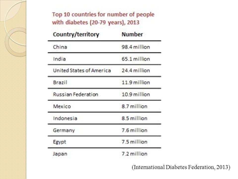 (International Diabetes Federation, 2013)