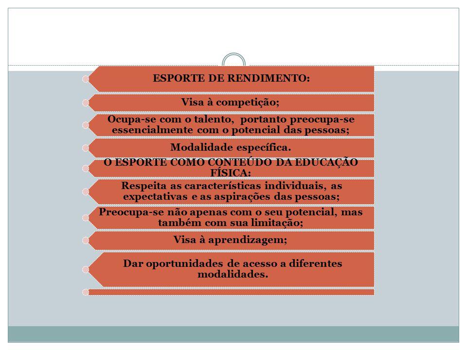 ESPORTE DE RENDIMENTO: Visa à competição;