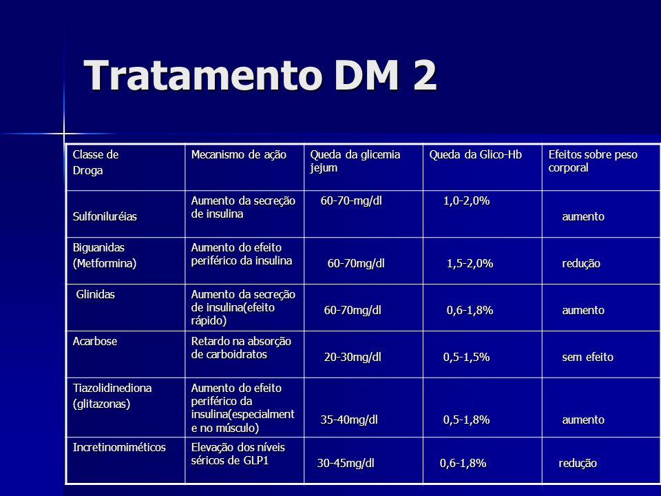 Tratamento DM 2 Classe de Droga Mecanismo de ação