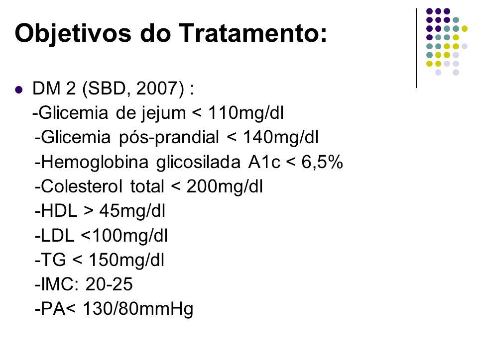 Objetivos do Tratamento: