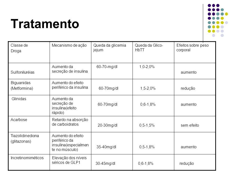 Tratamento Classe de Droga Mecanismo de ação Queda da glicemia jejum