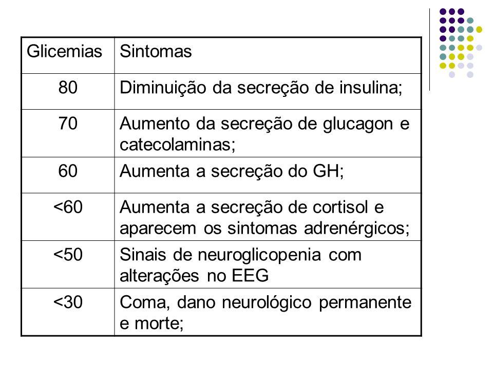 Glicemias Sintomas. 80. Diminuição da secreção de insulina; 70. Aumento da secreção de glucagon e catecolaminas;