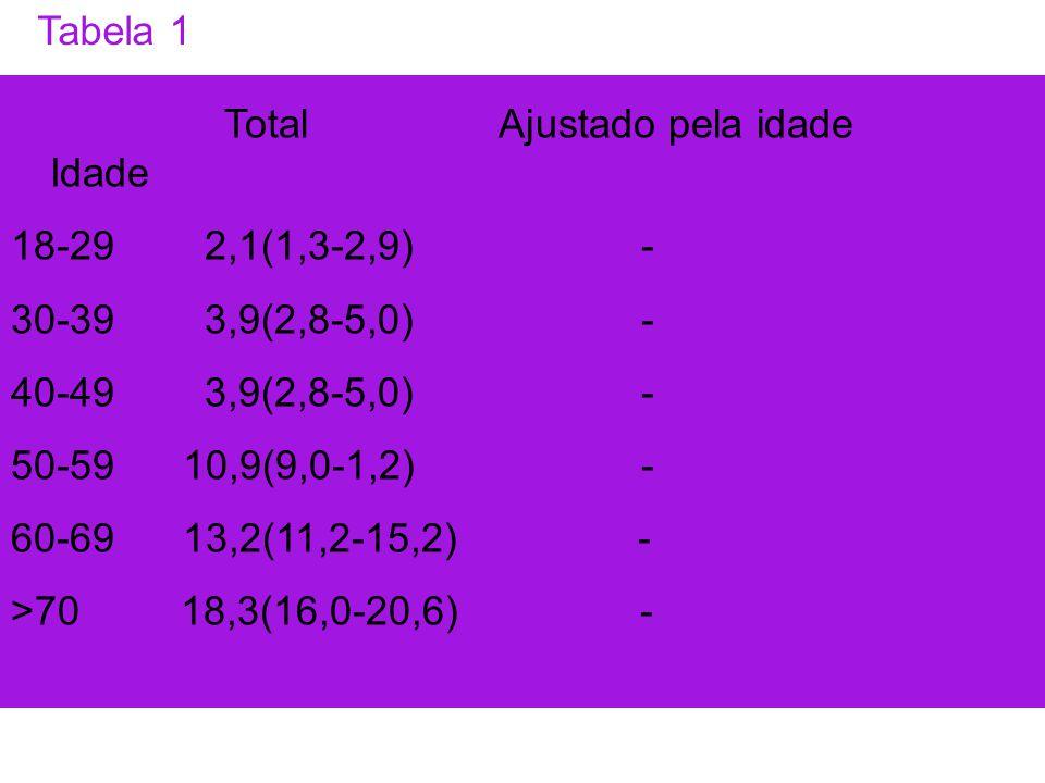 Total Ajustado pela idade Idade 18-29 2,1(1,3-2,9) -