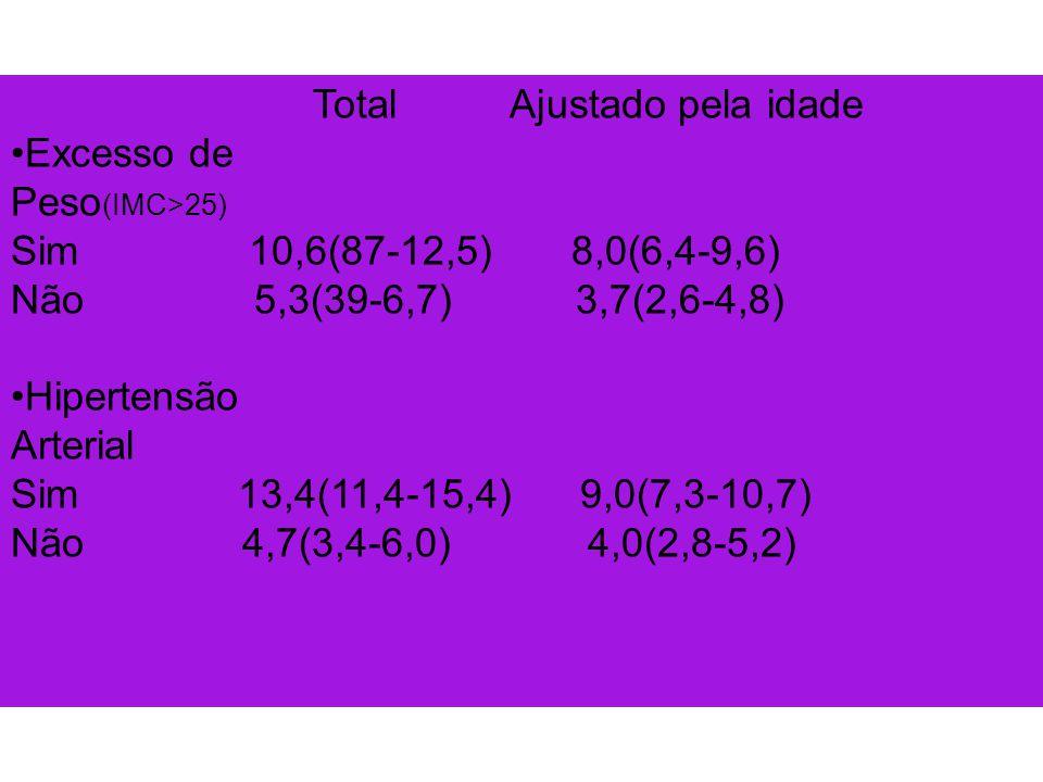 Total Ajustado pela idade Excesso de Peso(IMC>25)