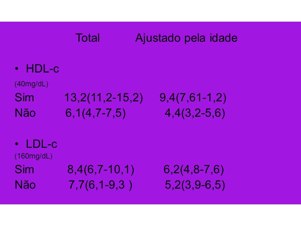 HDL-c Sim 13,2(11,2-15,2) 9,4(7,61-1,2) Não 6,1(4,7-7,5) 4,4(3,2-5,6)