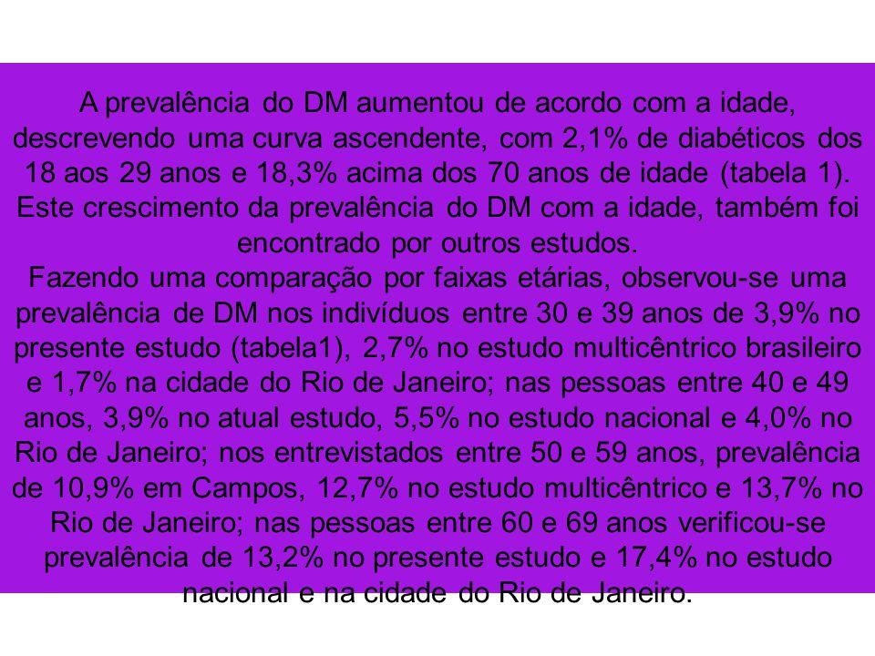 A prevalência do DM aumentou de acordo com a idade, descrevendo uma curva ascendente, com 2,1% de diabéticos dos 18 aos 29 anos e 18,3% acima dos 70 anos de idade (tabela 1). Este crescimento da prevalência do DM com a idade, também foi encontrado por outros estudos.