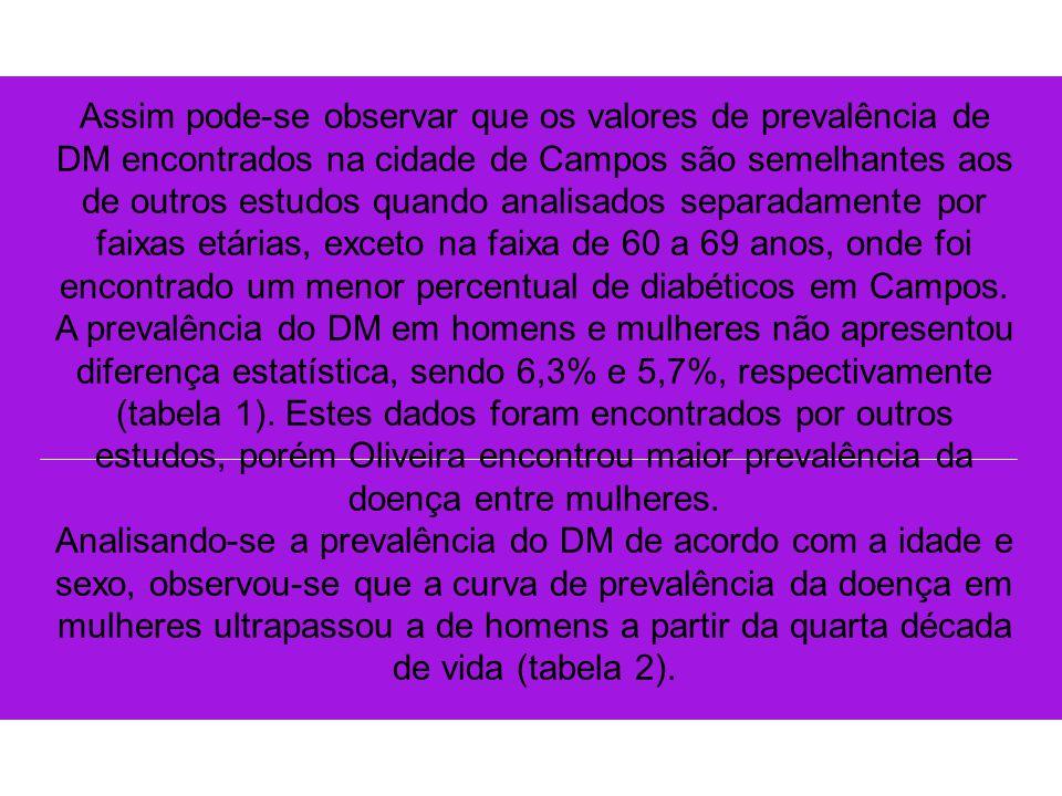Assim pode-se observar que os valores de prevalência de DM encontrados na cidade de Campos são semelhantes aos de outros estudos quando analisados separadamente por faixas etárias, exceto na faixa de 60 a 69 anos, onde foi encontrado um menor percentual de diabéticos em Campos.