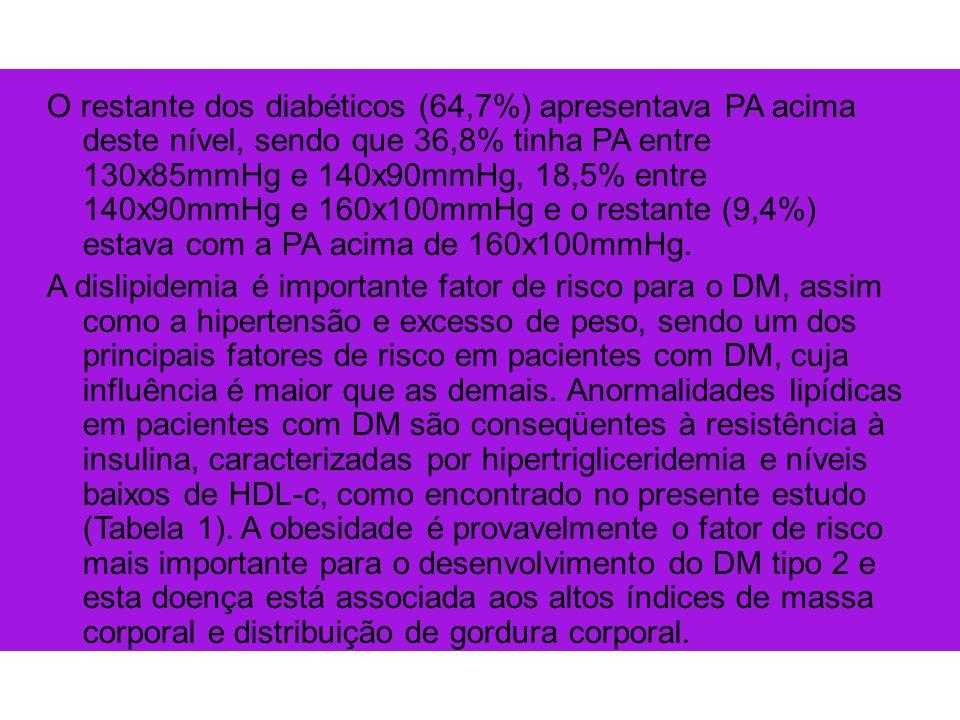 O restante dos diabéticos (64,7%) apresentava PA acima deste nível, sendo que 36,8% tinha PA entre 130x85mmHg e 140x90mmHg, 18,5% entre 140x90mmHg e 160x100mmHg e o restante (9,4%) estava com a PA acima de 160x100mmHg.