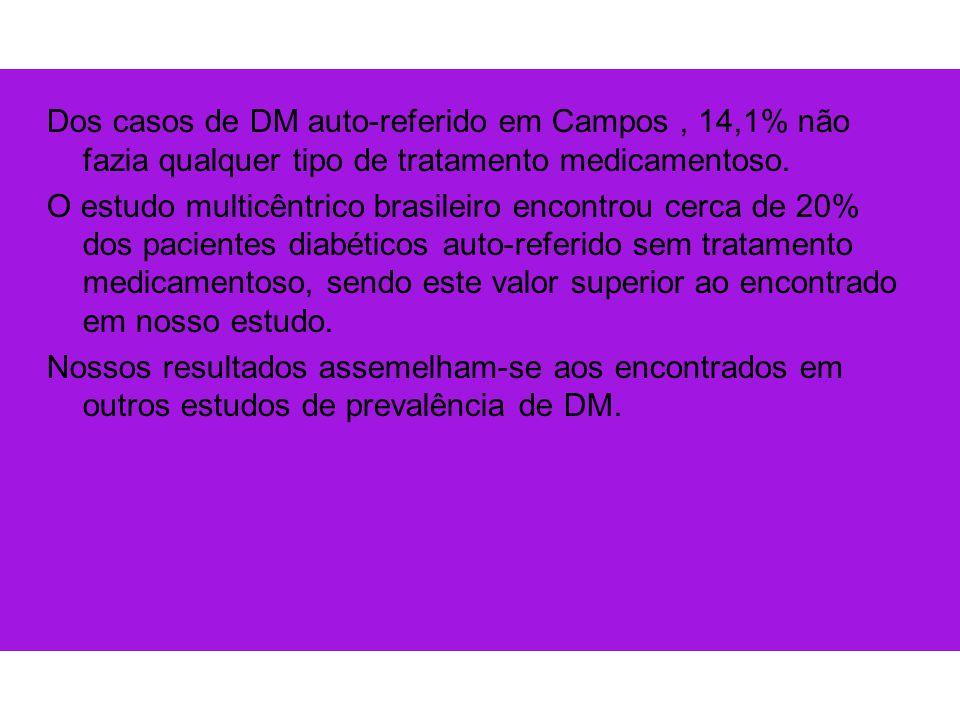 Dos casos de DM auto-referido em Campos , 14,1% não fazia qualquer tipo de tratamento medicamentoso.