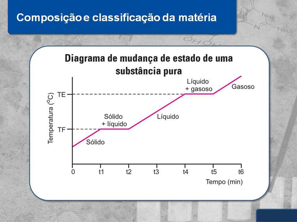 As propriedades específicas (PF, PE e densidade) permitem a caracterização da matéria.