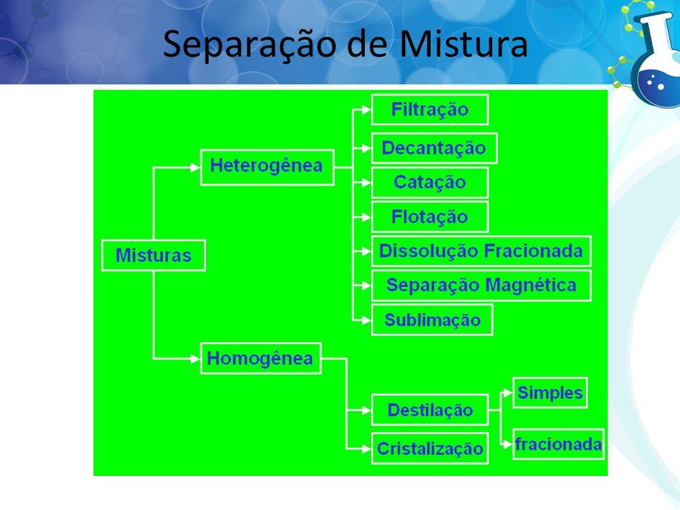 Separação de Mistura