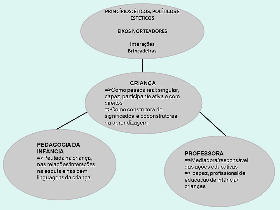 PRINCÍPIOS: ÉTICOS, POLÍTICOS E ESTÉTICOS