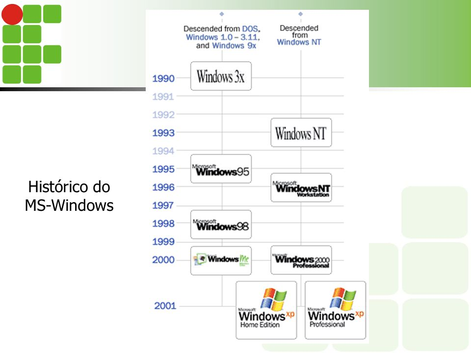 Histórico do MS-Windows