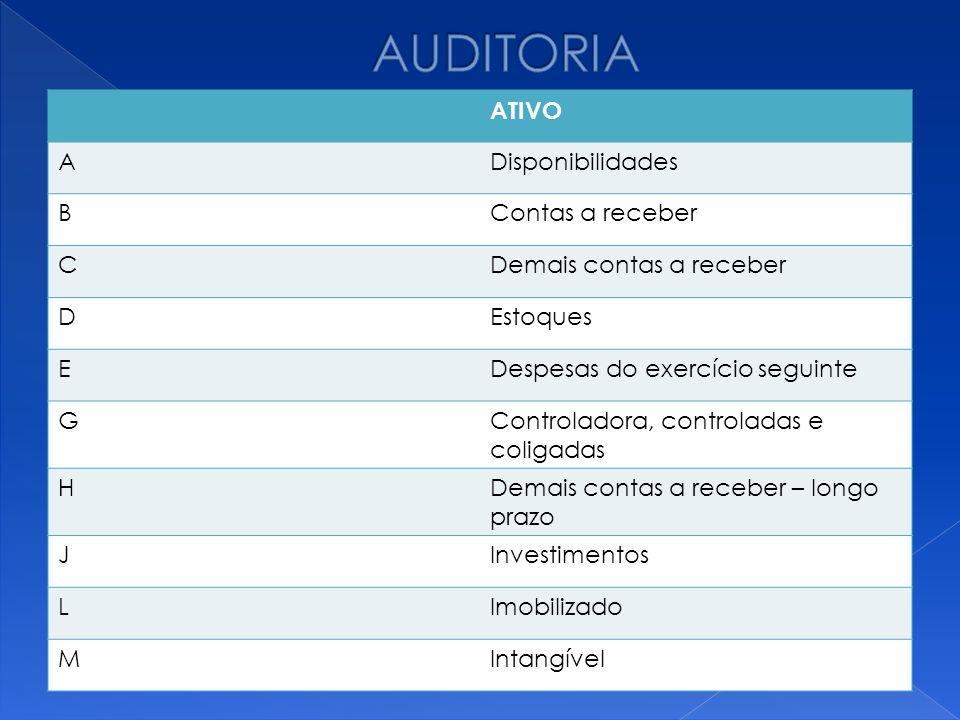 AUDITORIA ATIVO A Disponibilidades B Contas a receber C