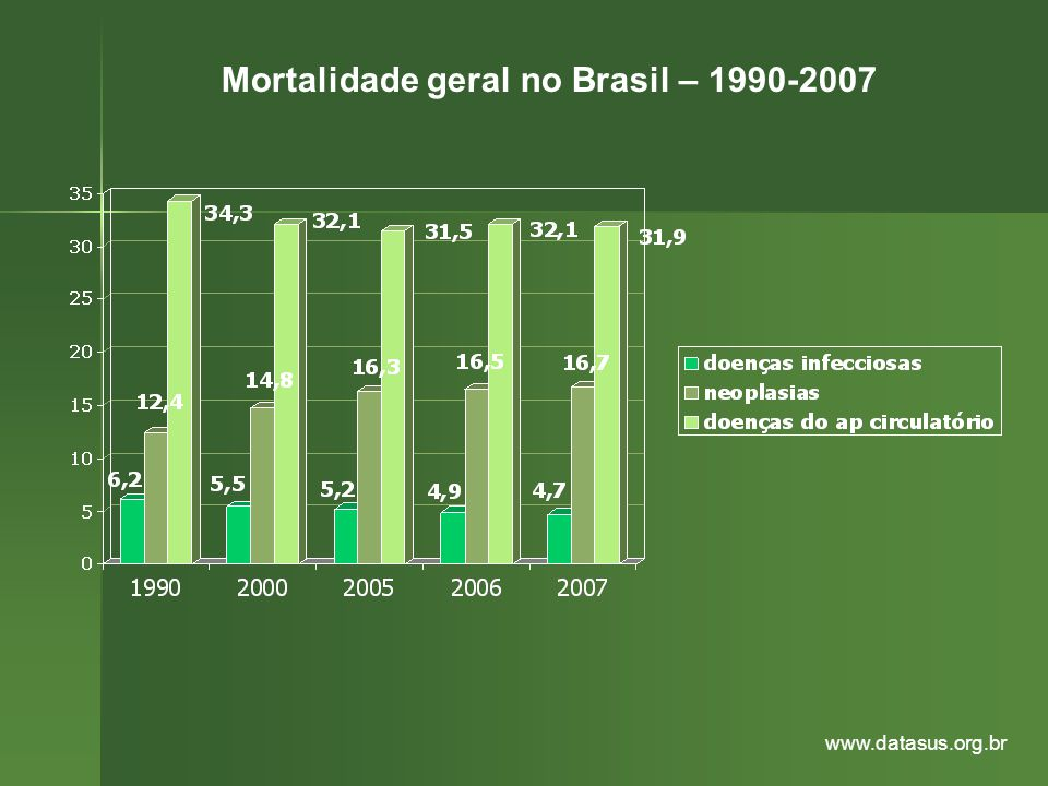Mortalidade geral no Brasil – 1990-2007