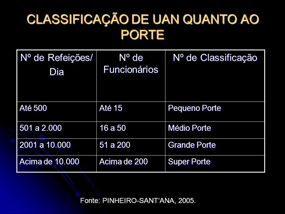 CLASSIFICAÇÃO DE UAN QUANTO AO PORTE
