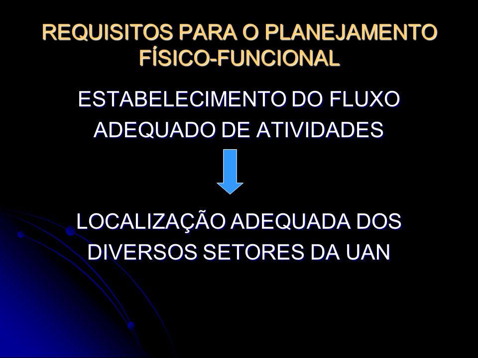 REQUISITOS PARA O PLANEJAMENTO FÍSICO-FUNCIONAL