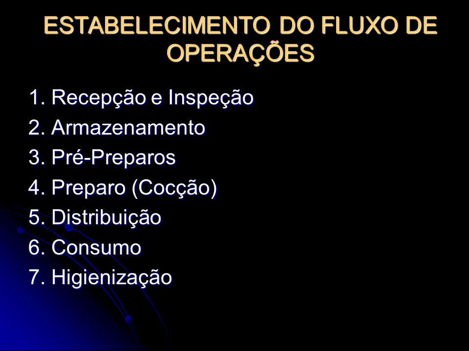 ESTABELECIMENTO DO FLUXO DE OPERAÇÕES