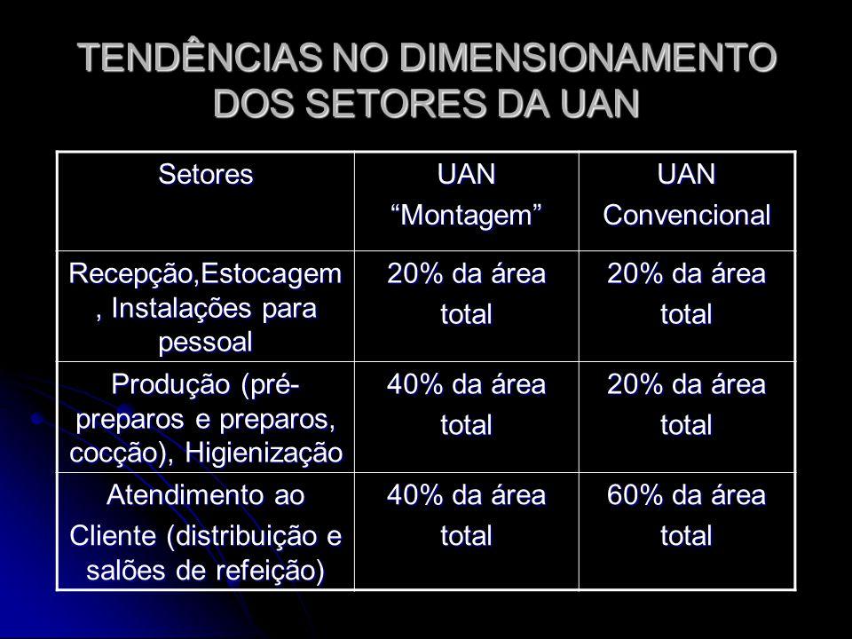 TENDÊNCIAS NO DIMENSIONAMENTO DOS SETORES DA UAN