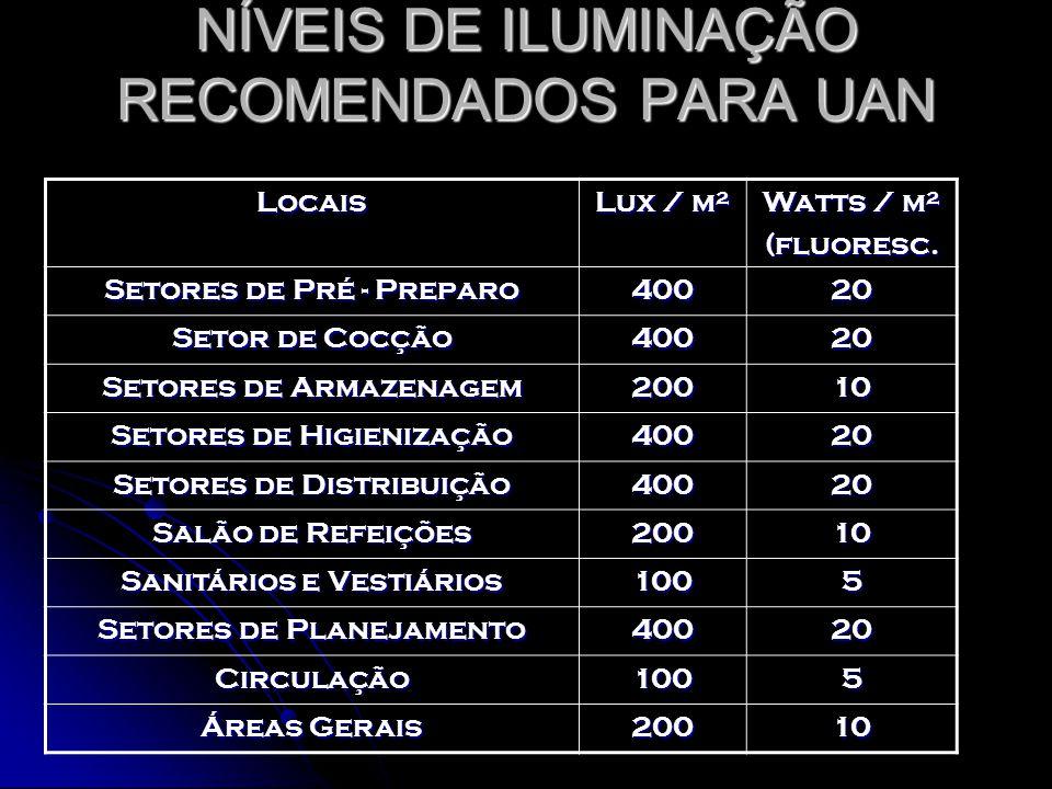 NÍVEIS DE ILUMINAÇÃO RECOMENDADOS PARA UAN