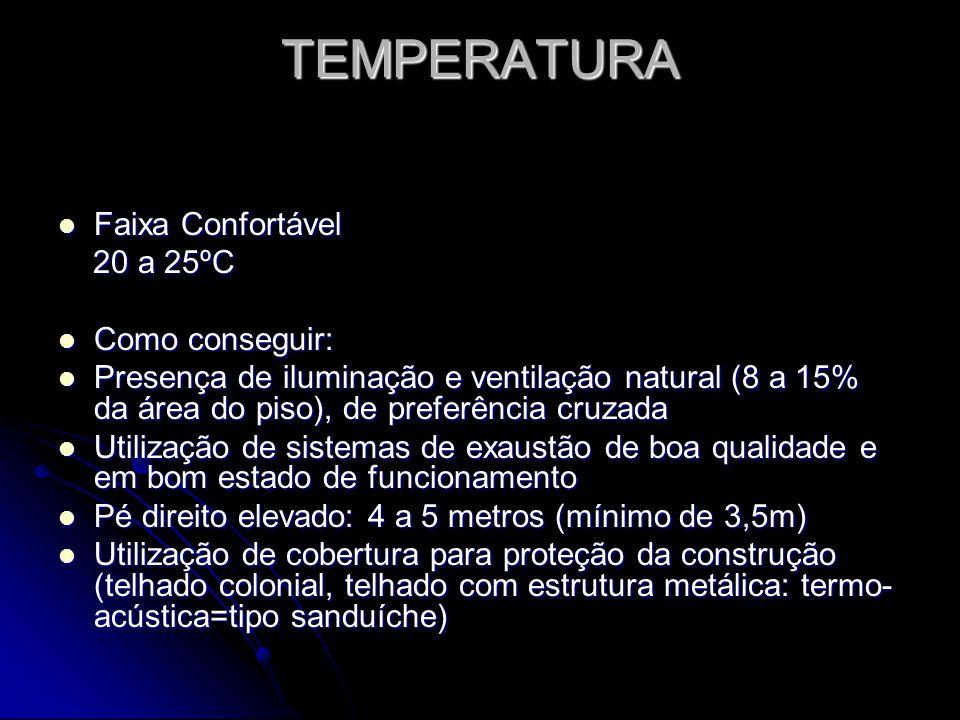 TEMPERATURA Faixa Confortável 20 a 25ºC Como conseguir: