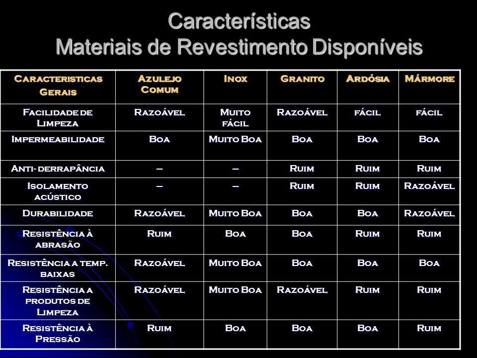 Características Materiais de Revestimento Disponíveis