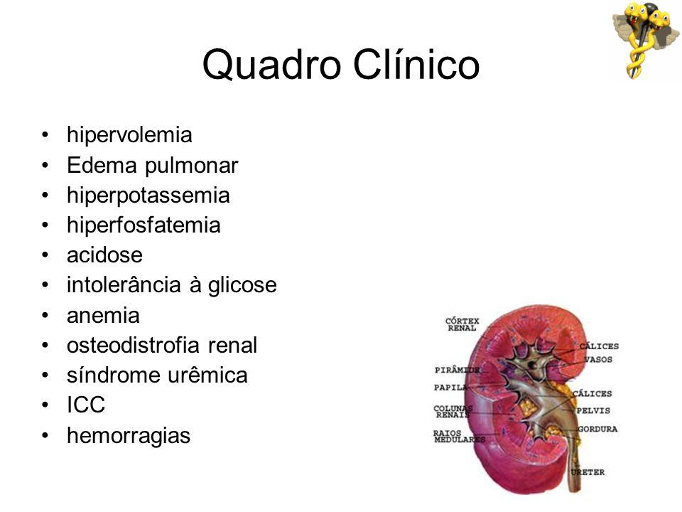 Quadro Clínico hipervolemia Edema pulmonar hiperpotassemia
